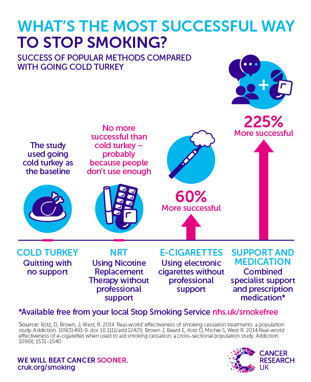 Tips to give up smoking cold turkey